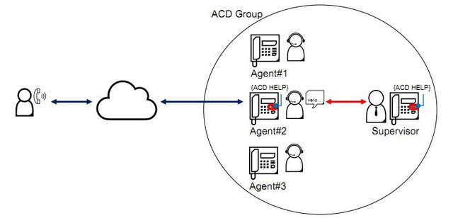 ACD Group (ACD Help)