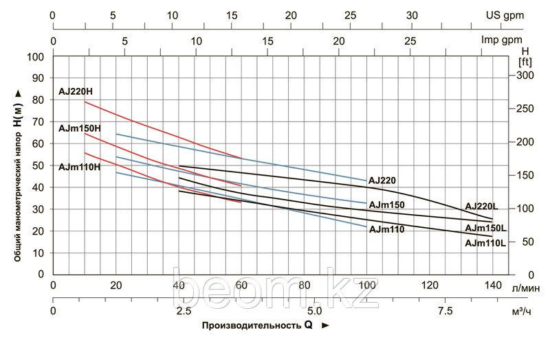 Насос центробежный самовсасывающий Leo AJm 150L - фото 3