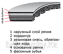 28X8 750   ремень OPTIBELT Vario Power