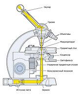 Перечень оптических узлов и технология их чистки