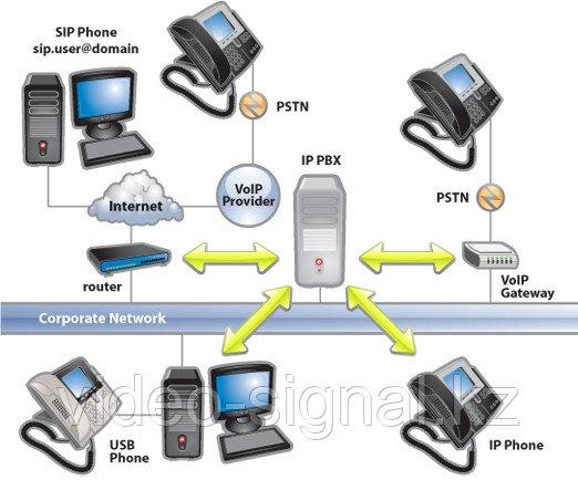 Установка мини-АТС и монтаж линий связи