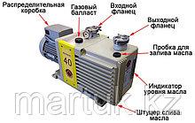 Насос вакуумный пластинчато-роторный двухступенчатый ADVAVAC-40, трехфазный, 220/380В