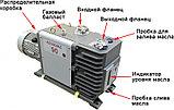 Насос вакуумный пластинчато-роторный двухступенчатый ADVAVAC-90, трехфазный, 220/380В, фото 2