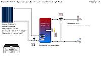 Комплект гелиосистемы 300 л в день (2 плоских коллектора, бойлер 200л)