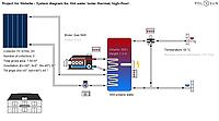 Комплект гелиосистемы 500 л в день (3 плоских коллектора, бойлер 300л)