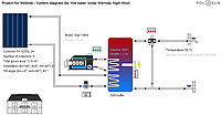 Комплект гелиосистемы 800 л в день (5 плоских коллекторов, бойлер 500л)