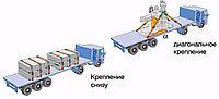 Разработка проекта производства работ по креплению грузов при автоперевозках
