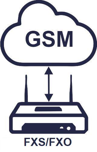 GSM FXS/FXO шлюзы