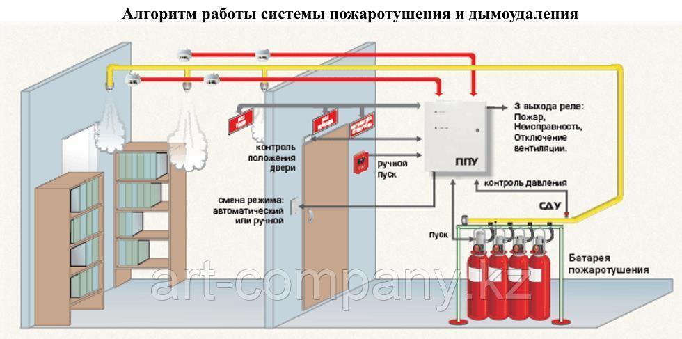 Система пожаротушения всех видов