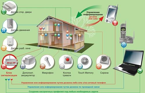 Охранная система для дома и офиса