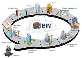 BIM проектирование и моделирование